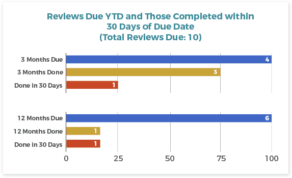 Reviews_Due_YTD