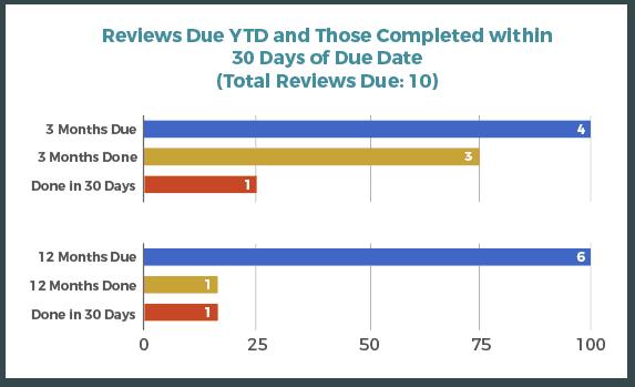 Reviews_Due_YTD