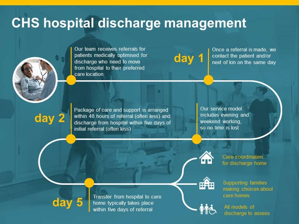 CHS hospital discharge management
